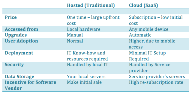 SaaS Maintenance Software, SaaS vs. Unhosted B2B Software