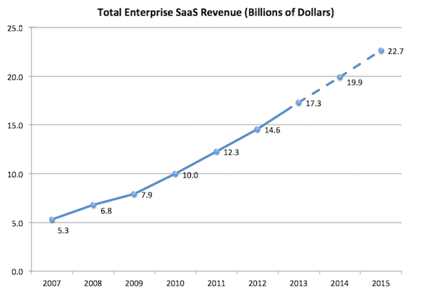 Total Enterprise SaaS Revenue (Billions of Dollars)