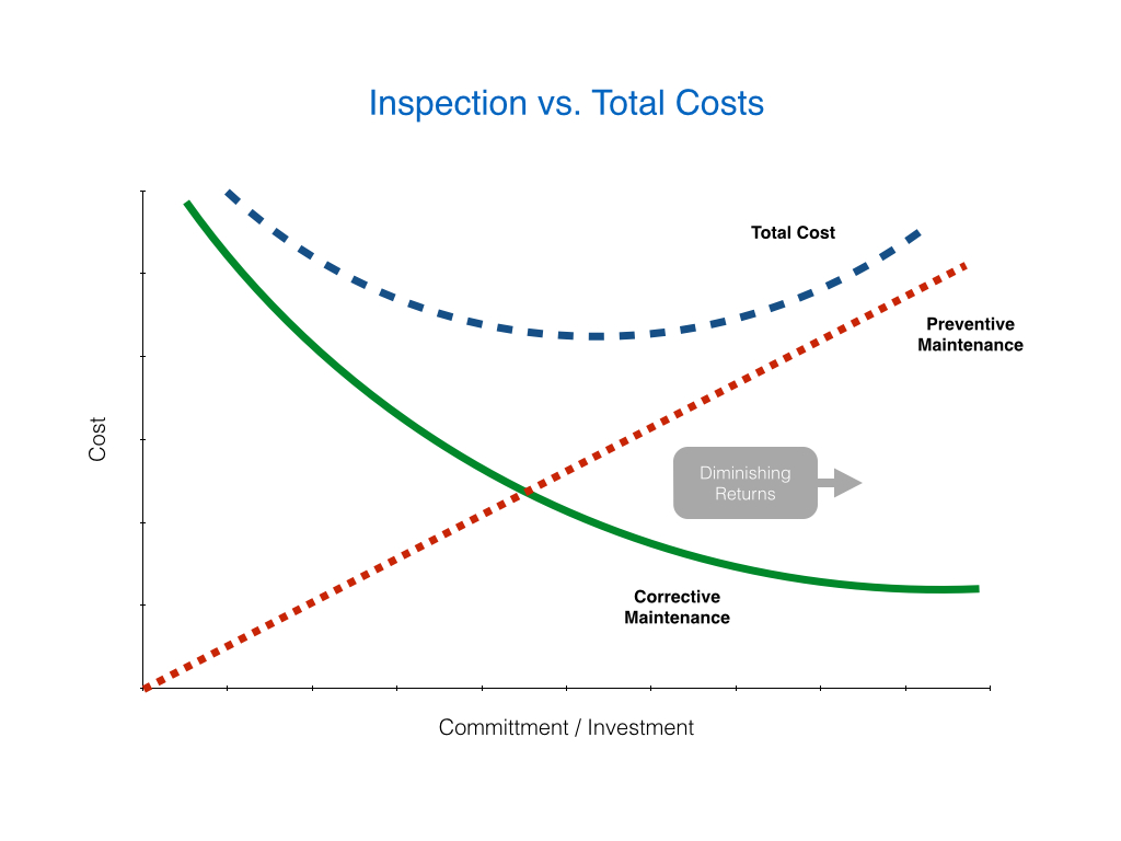 Inspection Versus Total Cost