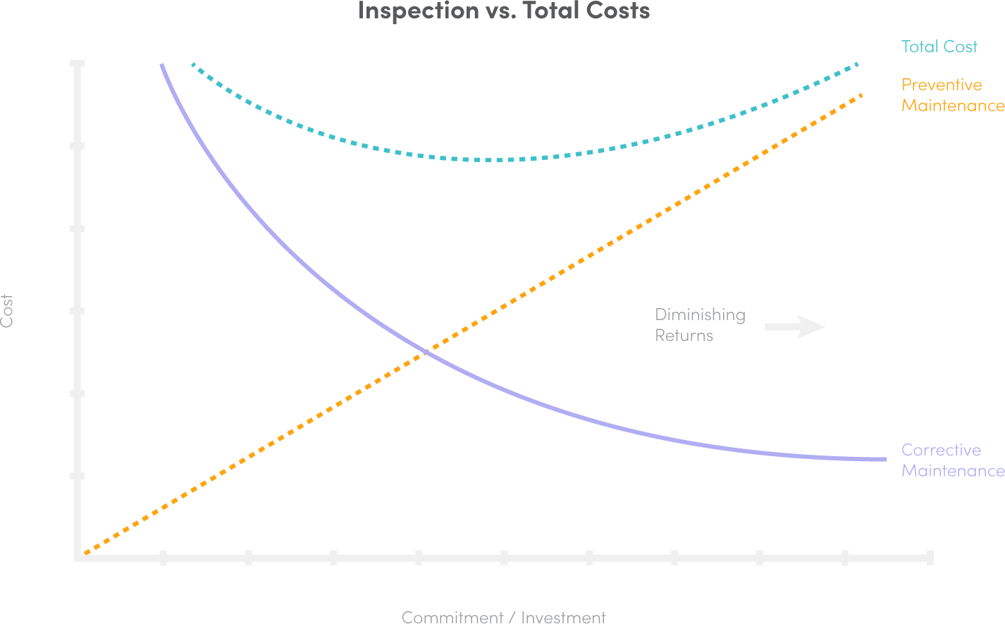inspections-vs-total-cost