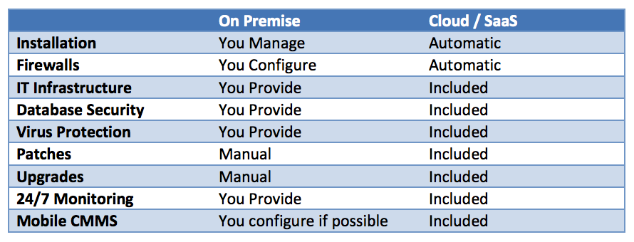On-Prem v Cloud CMMS