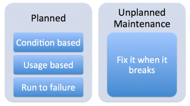 Planned Maintenance Percentage