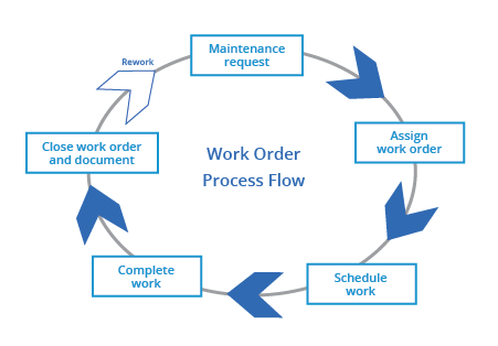 maintenance work order process flow chart templates fiix