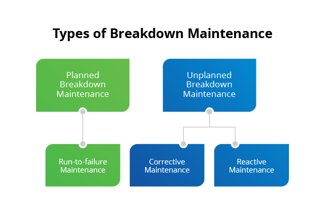 What is Breakdown Maintenance? | Strategies for Breakdown | Fiix