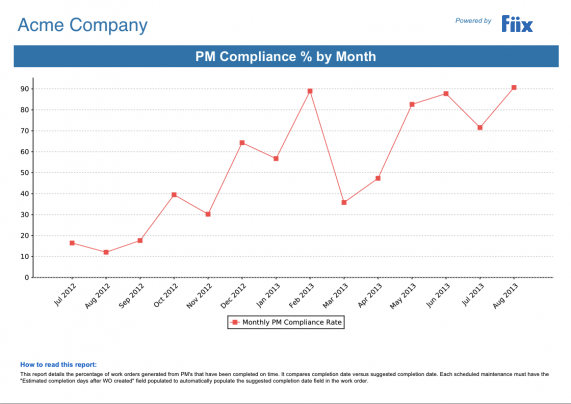 Acme Company PM Compliance Percentage by Month Chart