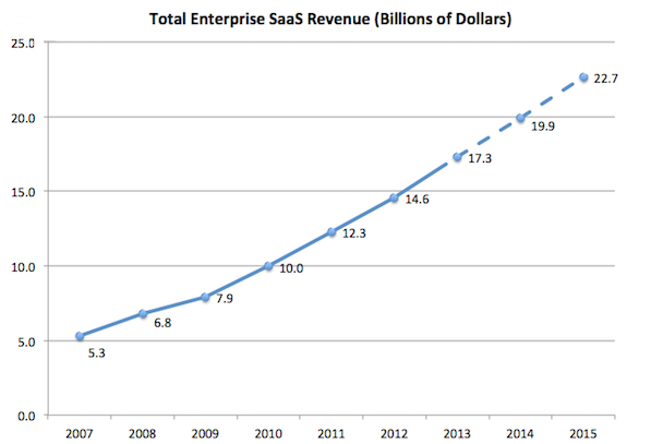 Total SaaS Revenue Chart