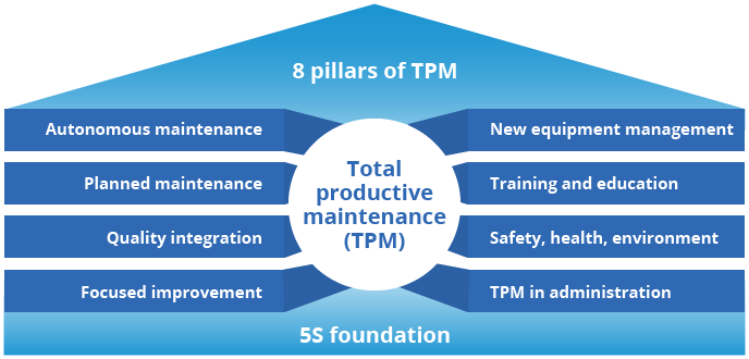 TPM pyramid with 8 supporting pillars