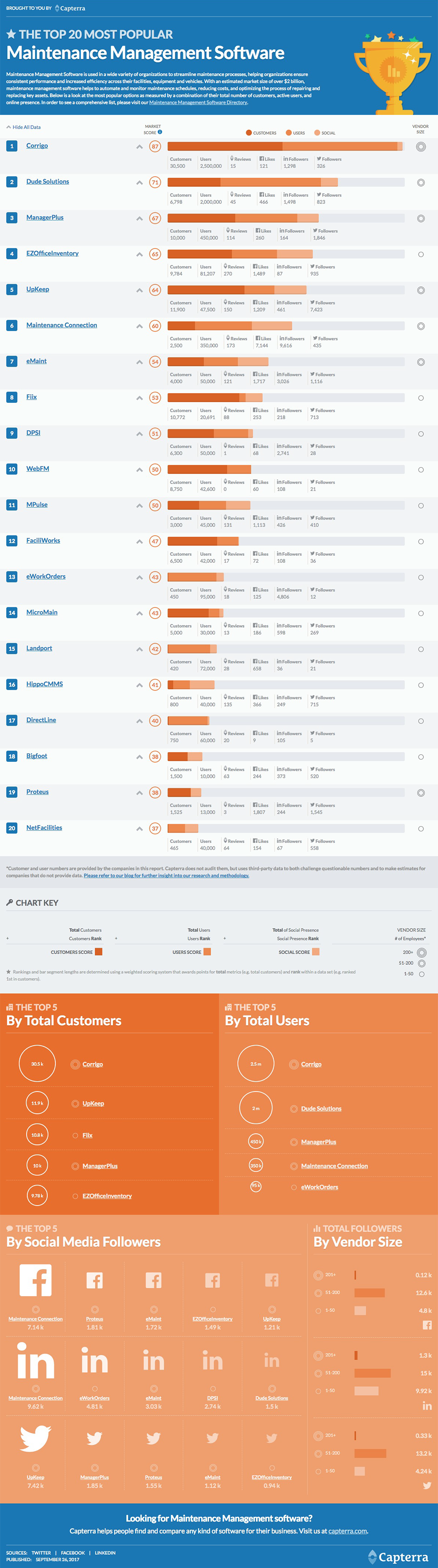 Capterra top 20 maintenance management software report