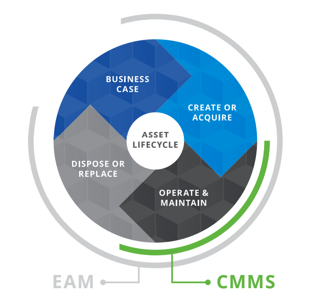 CMMS and EAM graphic