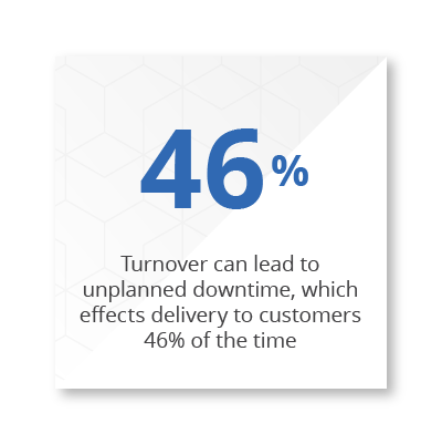 Statistic of 46% turnover