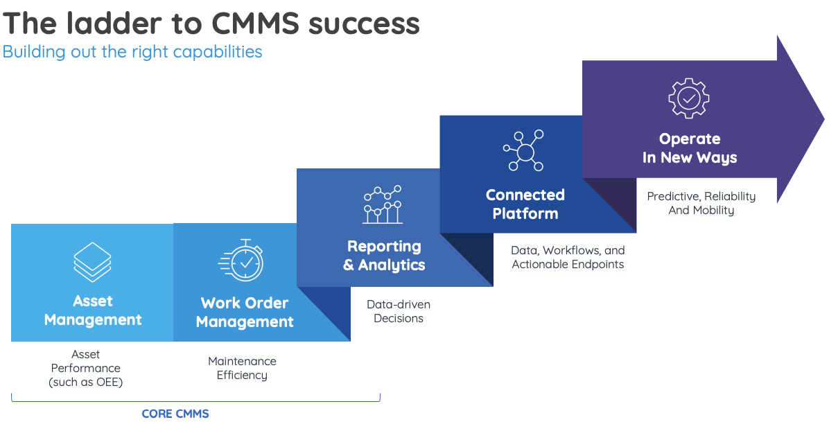 The ladder to CMMS success