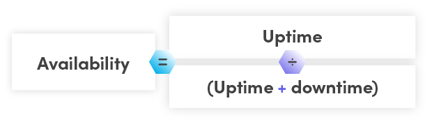 Availability equals uptime divided by the sum of uptime plus downtime
