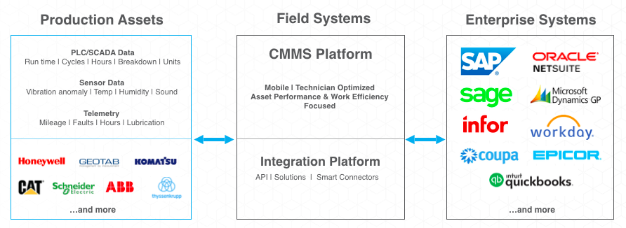 CMMS Integrations Roadmap: Production systems, CMMS software, and Enterprise systems