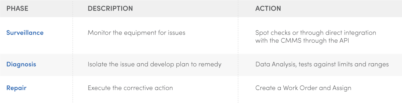 Three-Phases-of-Condition-Based-Maintenance