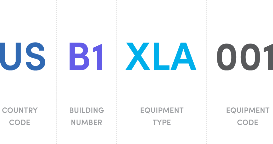 Asset Numbering System/Asset Naming Convention Standards | Fiix