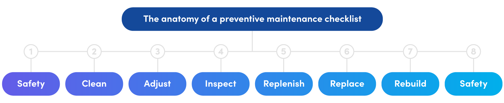 Description of tasks in a great preventive maintenance checklist: Safety, clean, adjust, inspect. replenish, replace, rebuild, safety