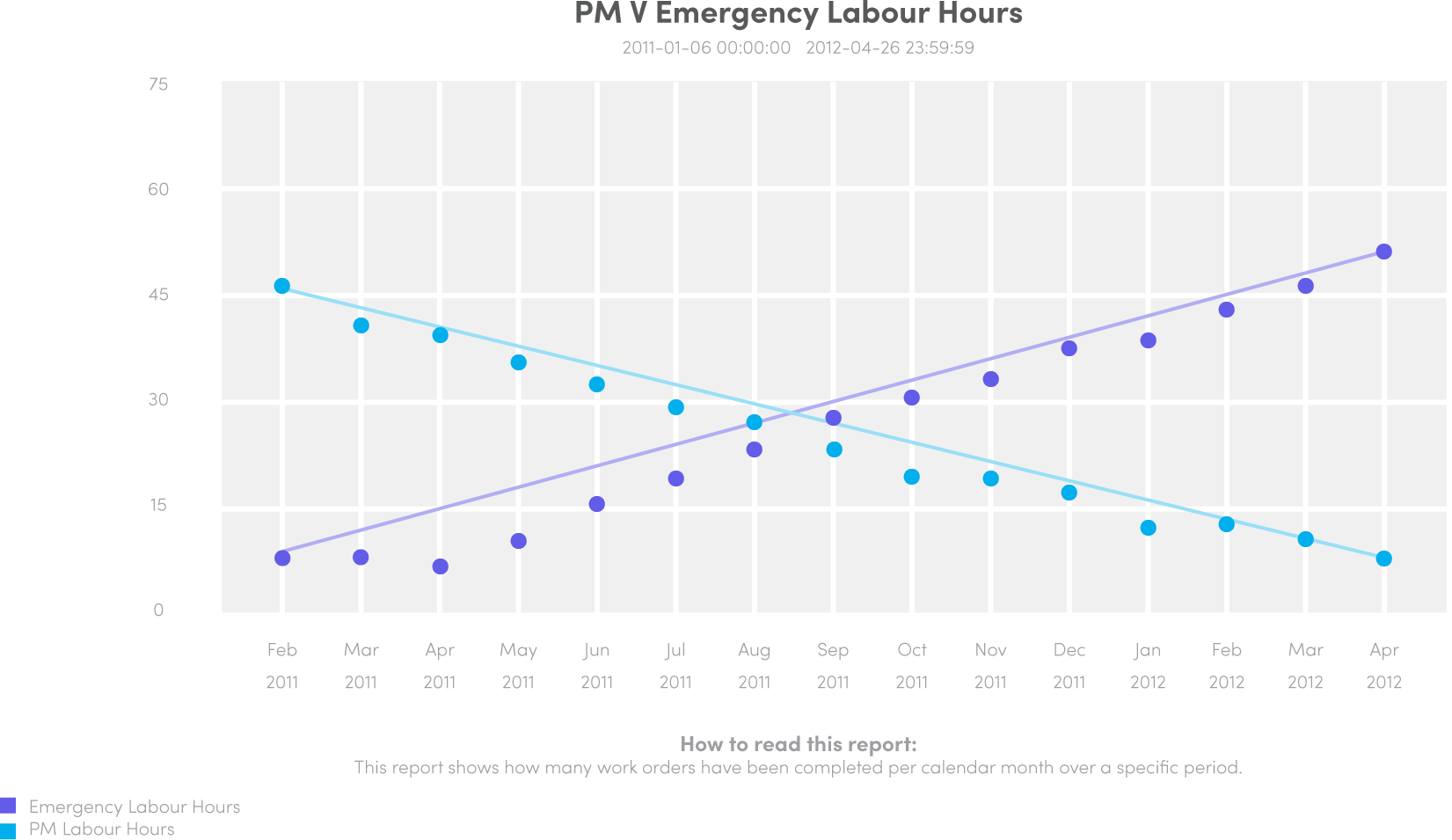 pm-vs-emergency-labour-hours