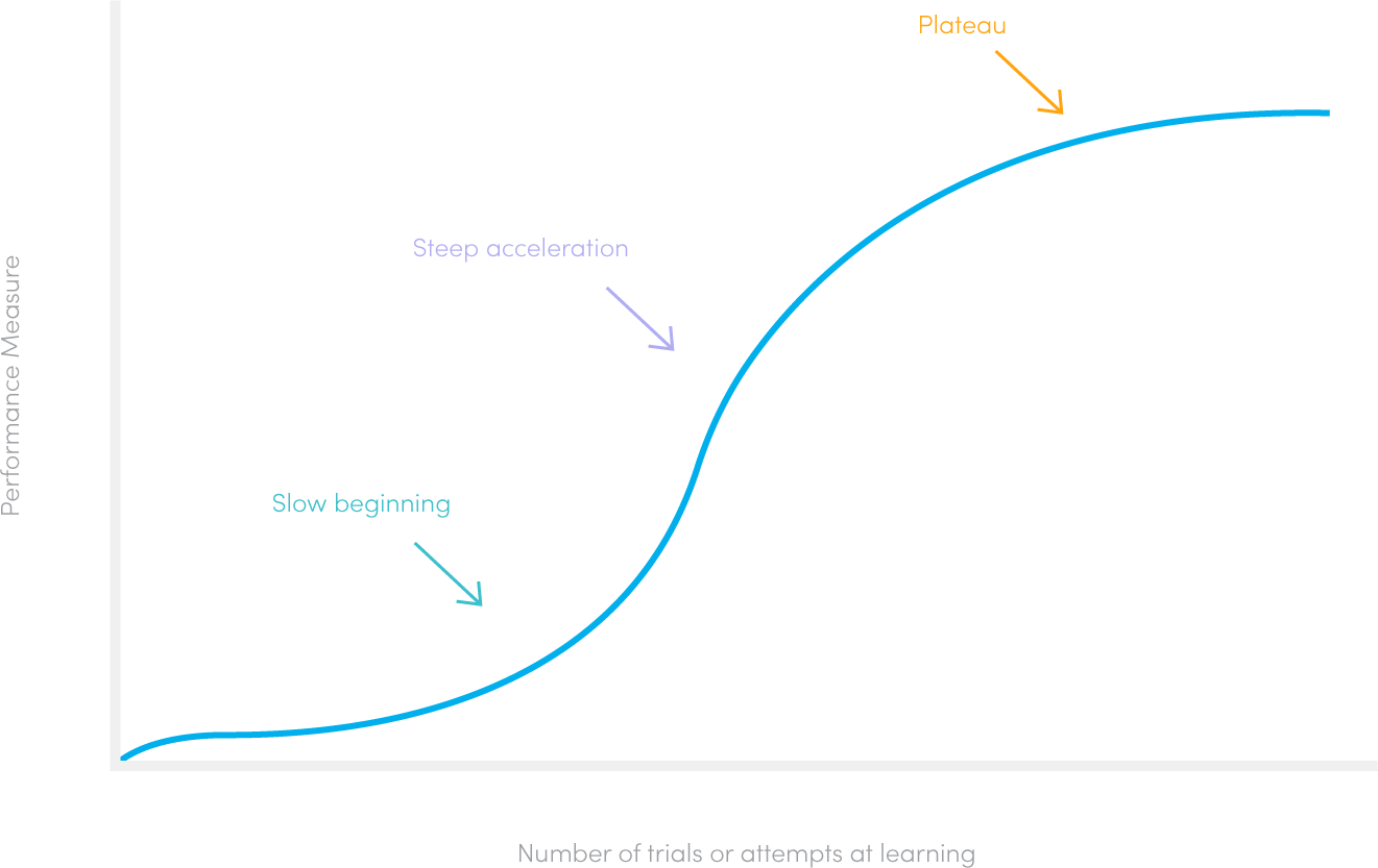 user-learning-curve