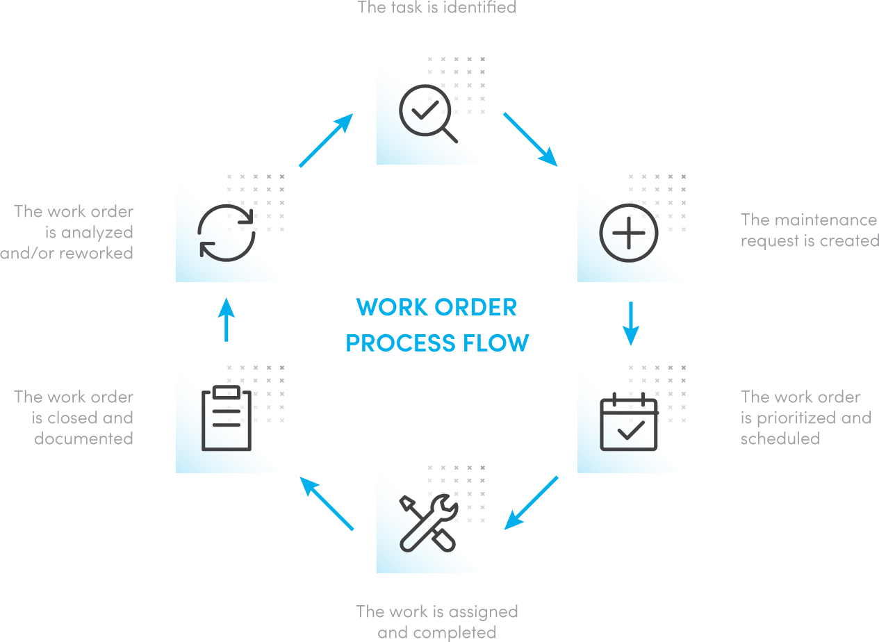 work order process flow