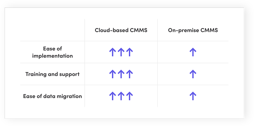 Cloud-based CMMS vs. On-premise CMMS: Implementation process