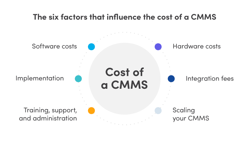 The six factors that influence the cost of a CMMS: software costs, implementation, hardware costs, integration fees, training, support, and administration, and scaling your CMMS