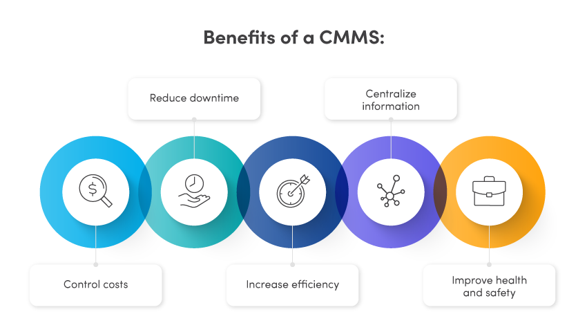 benefits of a cmms graphic