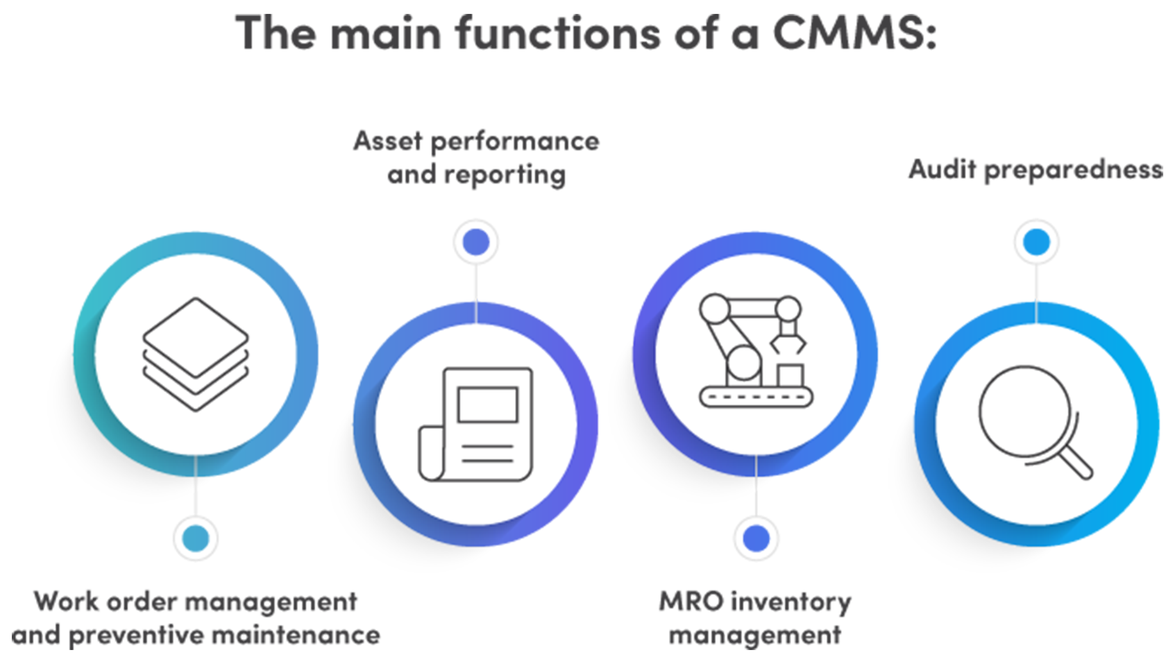the main functions of a cmms graphic