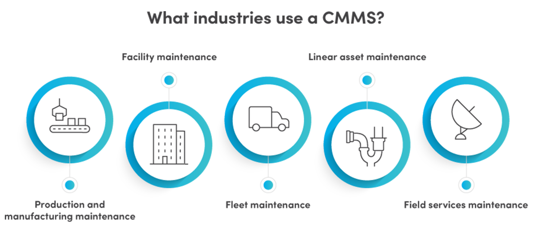 what industries uses CMMS?