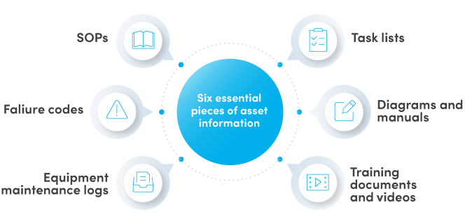 Key types of asset information
