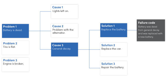 Failure code flow chart example