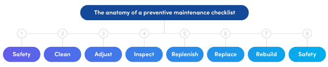 Example of a preventive maintenance checklist