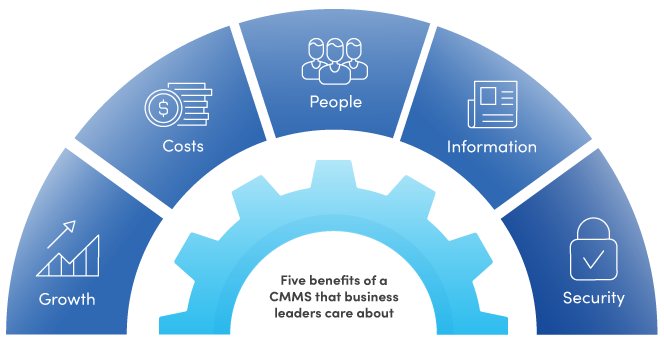 Five benefits of a CMMS that business leaders care about graphic: growth, costs, people, information, security