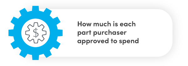 How much is each part purchaser approved to spend?