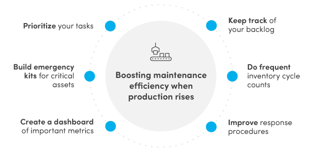 Boosting maintenance efficiency when production rises