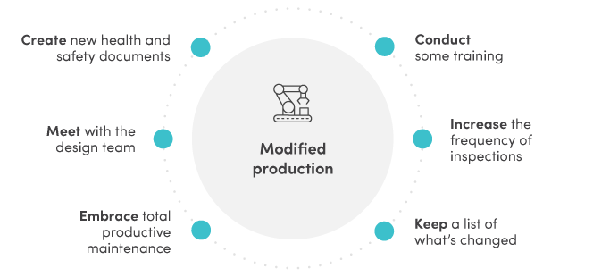 Modified production