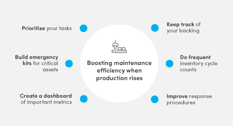 How the maintenance team can help when production capacity increases graphic