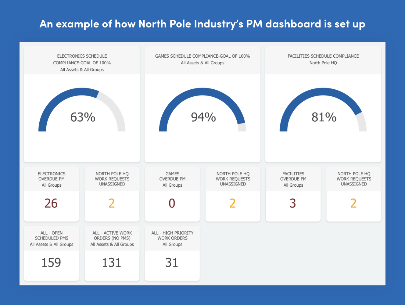 Fiix dashboard for north pole industries