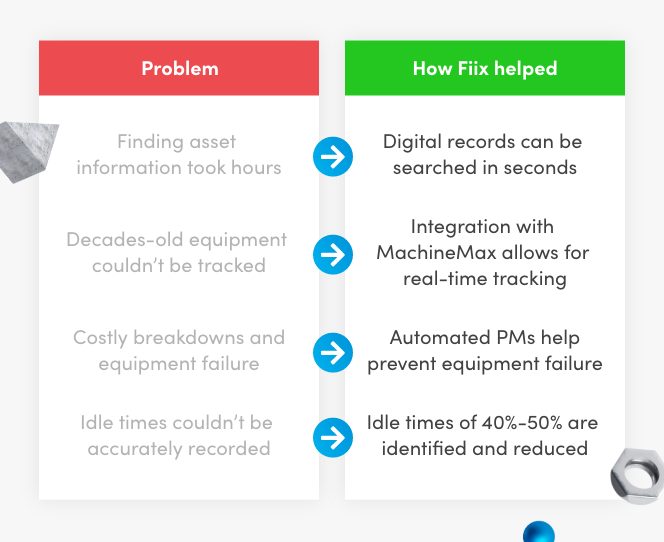 Infographic Problem and how fiix helped