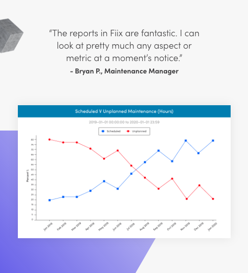 The reports in Fiix are fantastic. I can look at pretty much any aspect or metric at a moment's notice. Bryan P., Maintenance Manager