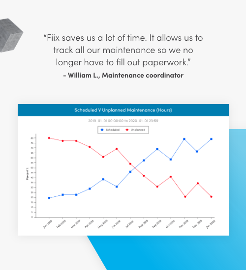 Fiix saves us a lot of time. It allows us to track all our maintenance so we no longer have to fill out paperwork. William L., Maintenance Coordinator