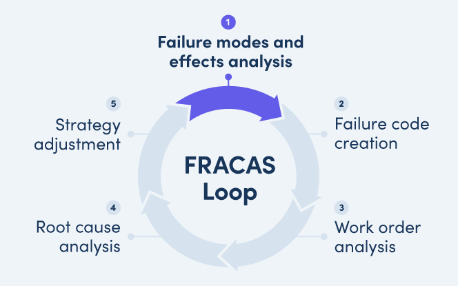 FRACAS loop with Failure modes and effects analysis highlighted