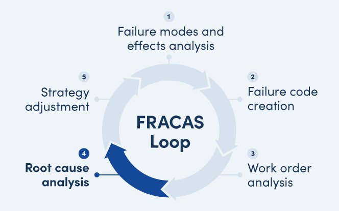 FRACAS loop with Root cause analysis highlighted