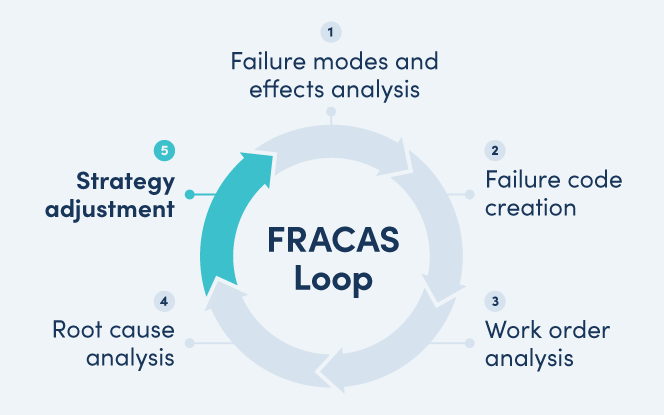 FRACAS loop with Strategy adjustment highlighted