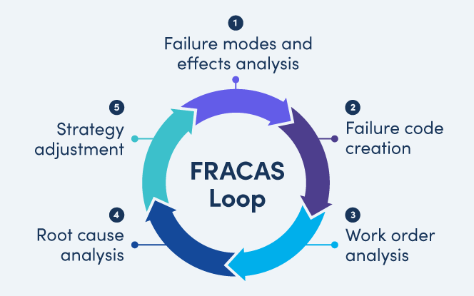 FRACAS loop with Failure modes and effects analysis , Failure code creation, Work order analysis , Root cause analysis, Strategy adjustment