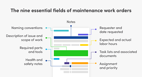 A short guide to designing work orders for better preventive maintenance, data, and more