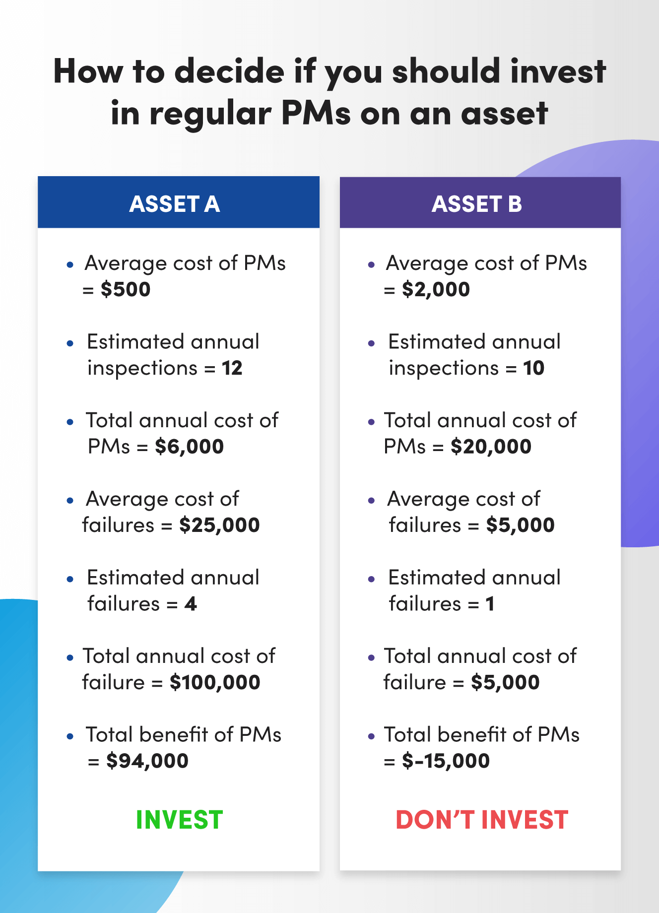 How to decide if you should invest in regular PMs on an asset