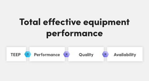 Total effective equipment performance: What is TEEP and how you can use it to improve scheduling