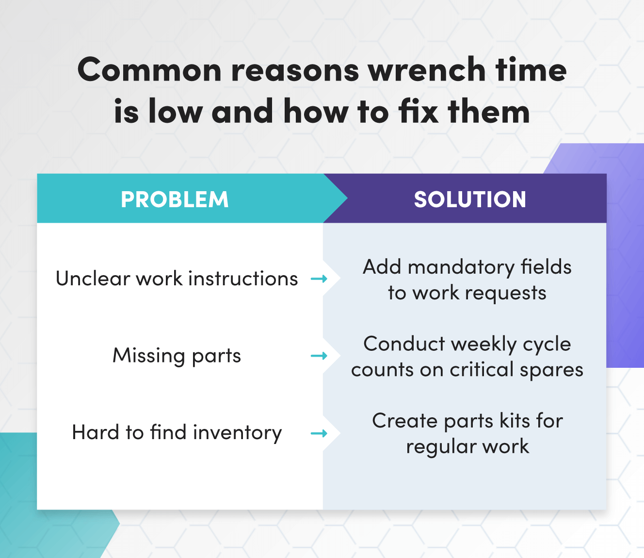 Common reasons wrench time is low and how to fix them