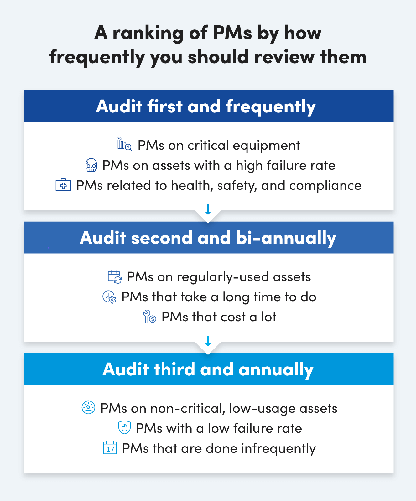 A ranking of PMs by how frequently you should review them
