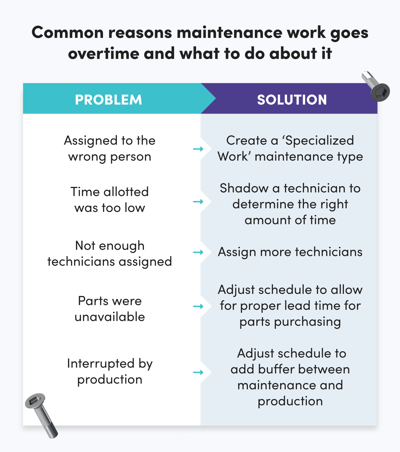 Common reasons maintenance work goes overtime and what to do about it